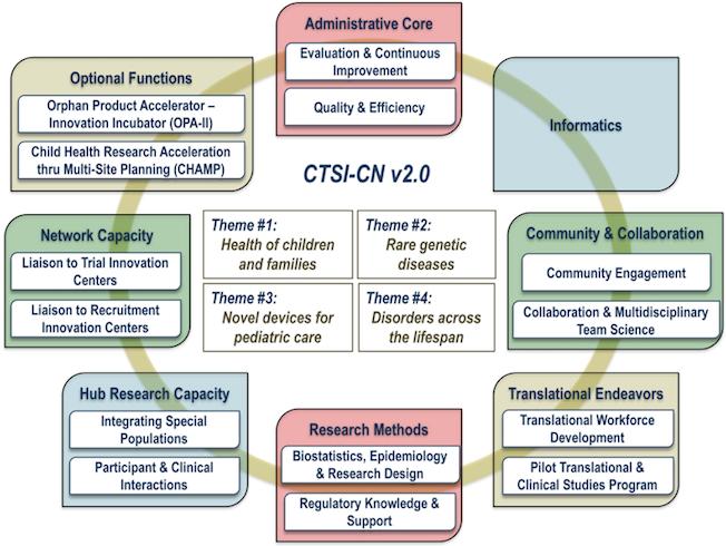 CTSI-CN v.20 chart